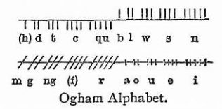 Ogham Alphabet | https://commons.wikimedia.org/wiki/File:Chambers_1908_Ogham.png
